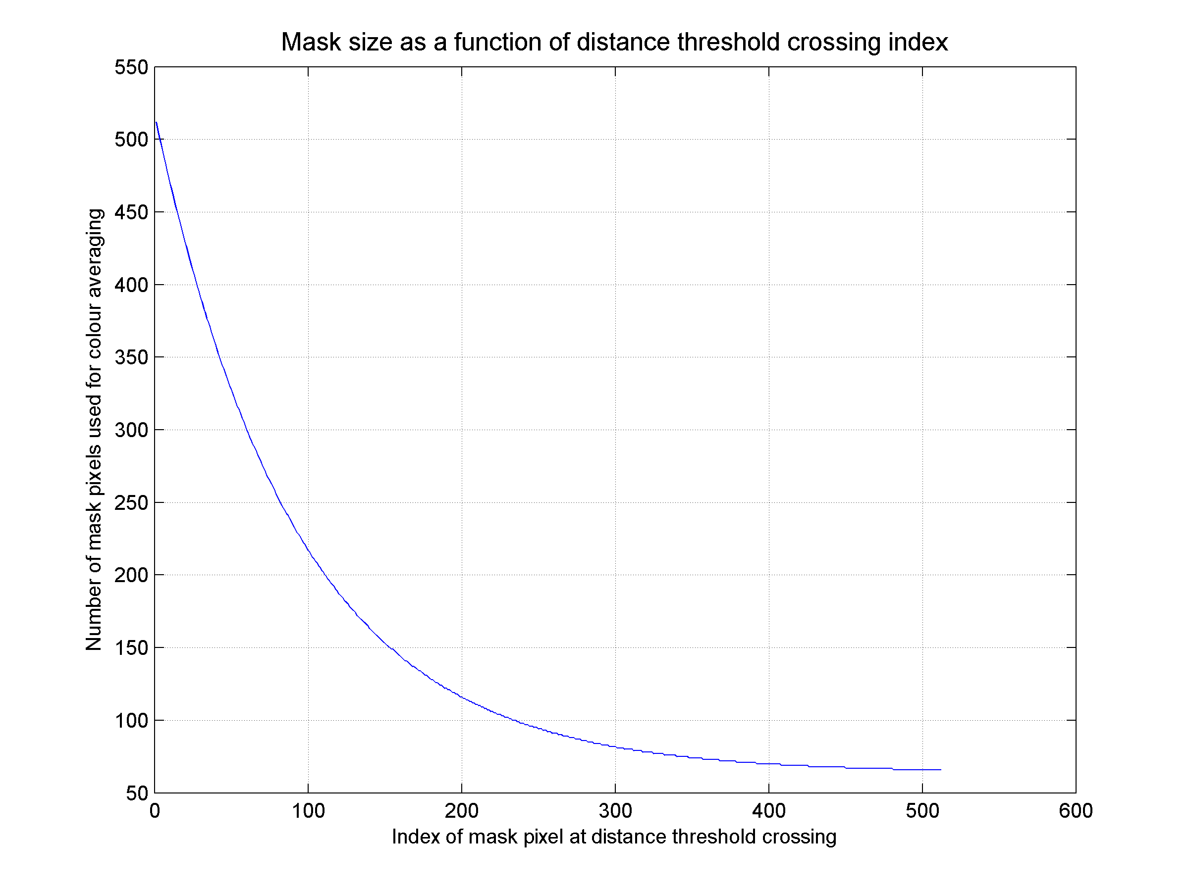Plot of colour averaging mask sizes assigned to various distance threshold crossing indices in the full filtering mask