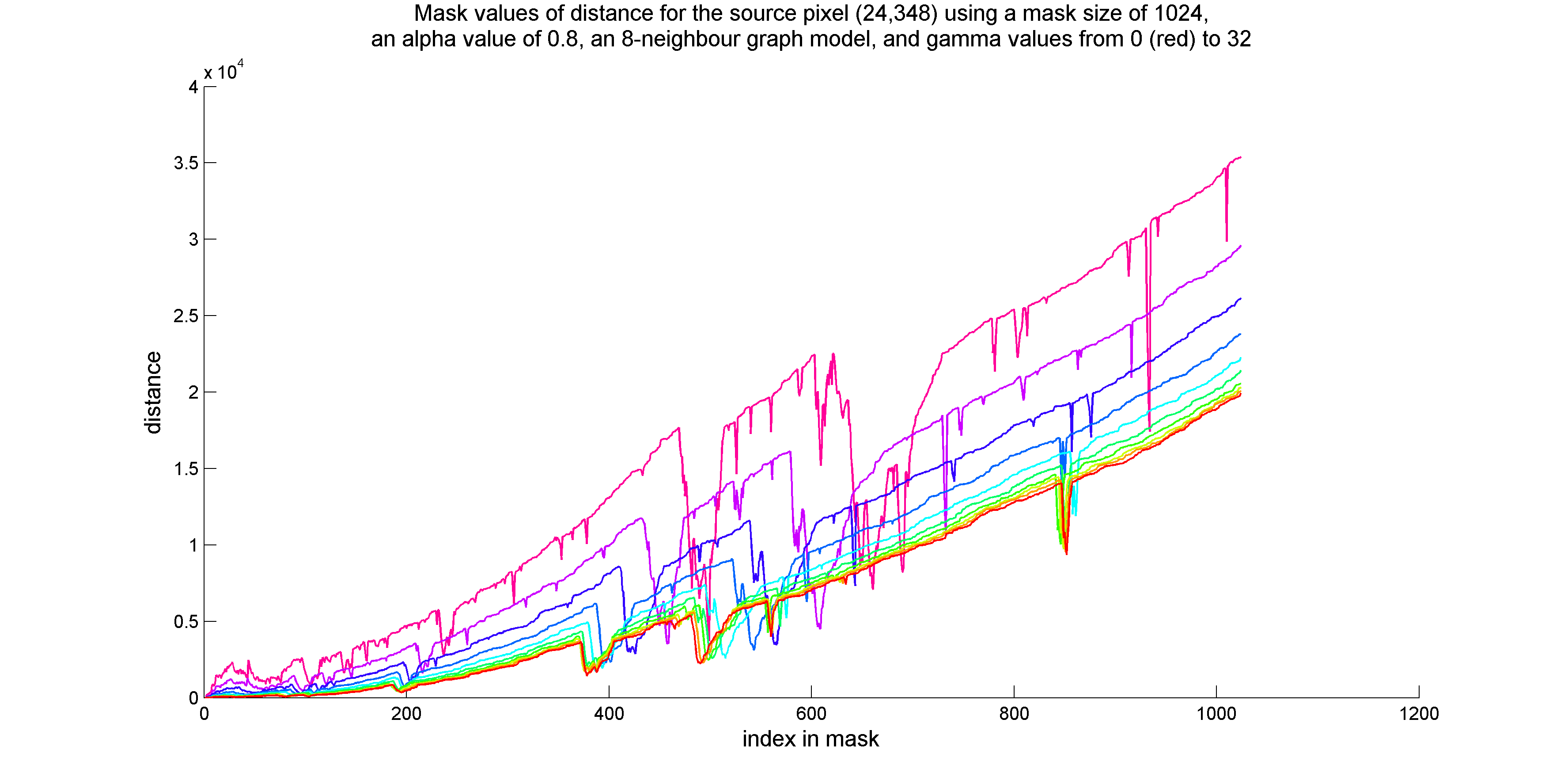 Plot of distances vs. mask index at various gamma parameter values, for an alpha parameter value of 0.8. The source pixel for the mask is at row 24, column 348